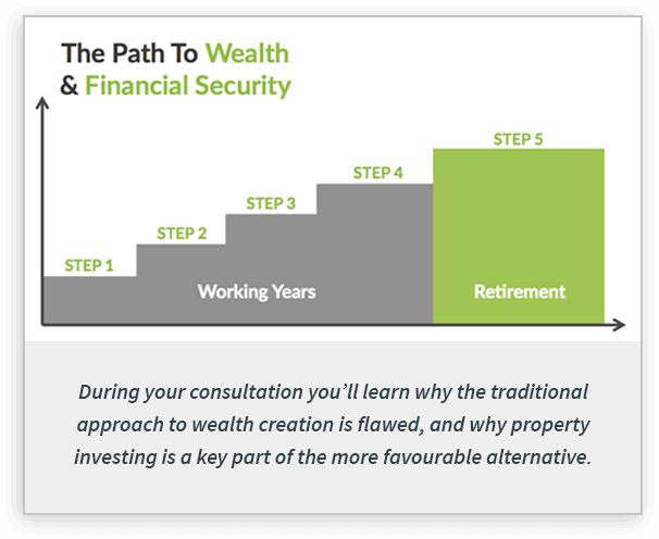 The Path to Wealth and Financial Security