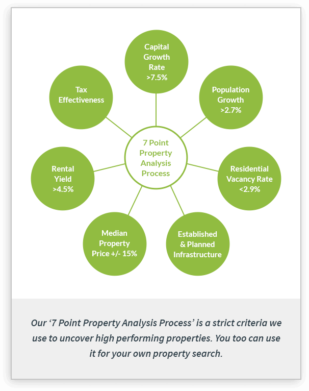 7 Point Property Analysis Process